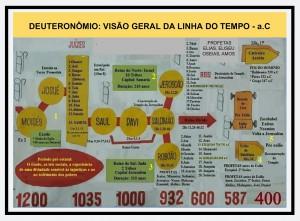 DEUTERONOMIO - LINHA DO TEMPO