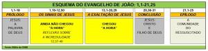 ESQUEMA DO EVANGELHO DE JOAO
