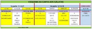 ESQUEMA DE GALATAS